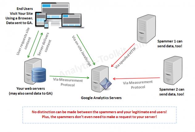 Esquema de Spam en Google Analytics. Fuente: http://blog.analytics-toolkit.com/